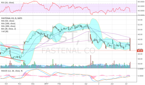 FAST: Fugly: Outside day and breaking long term support