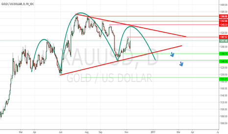 XAUUSD: The Gold forming a Head and Shoulders pattern!