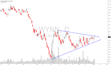 WYNN: $WYNN Gambling on Casinos