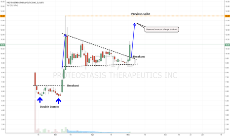 PTI: PTI - PROTEOSTASIS THERAPEUTICS TRIANGLE PATTERN BREAKOUT