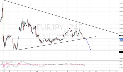 EURJPY: EUR/JPY Short Setup