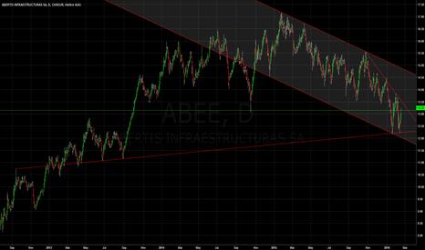 ABEE: Abertis | Clear support but still bearish