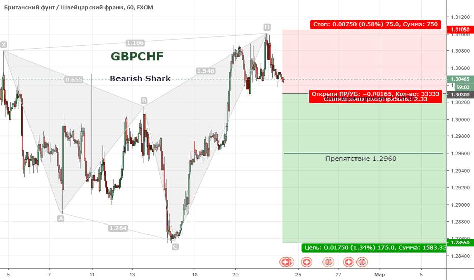 GBPCHF: Bearish Shark GBPCHF / Медвежья акула на GBPCHF