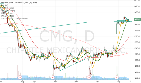 CMG: CMG can rip up anyday now