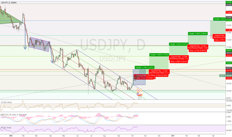 USDJPY: What is usd/jpy going to do long term?