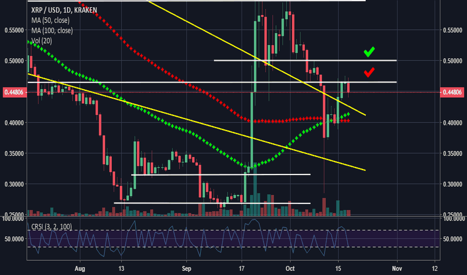 XRPUSD: What will it take for XRP to decouple from BTC ?