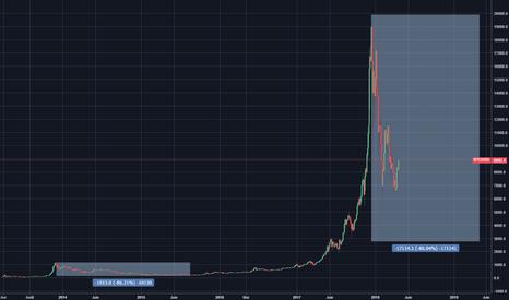 BTCUSD: Bitcoin - Prenez du recul