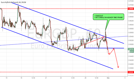 EURGBP: EURGBP DESCENDING CHANNEL!!!