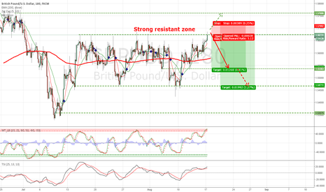 GBPUSD: Strong resistant zone. If dont break it, than go short.