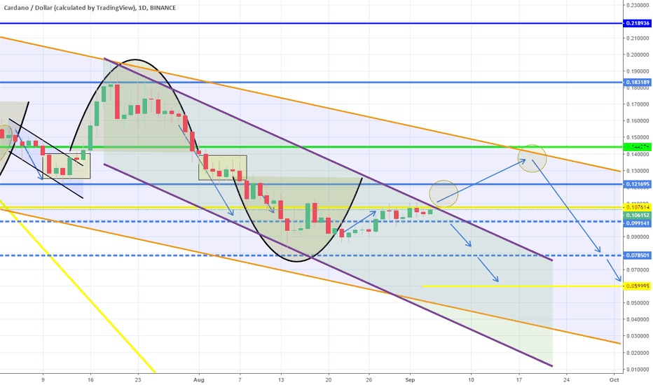 ADAUSD: Steady Channel Down. Kept below Resistance. Bearish.