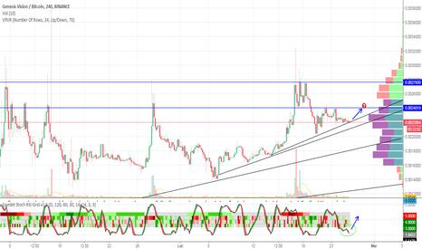 GVTBTC: Prawdopodobny skok ceny do 0.0024 i testowanie oporu