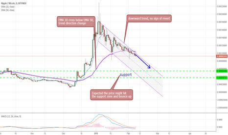 XRPBTC: Ripple / Bitcoin - no sign of re-bound
