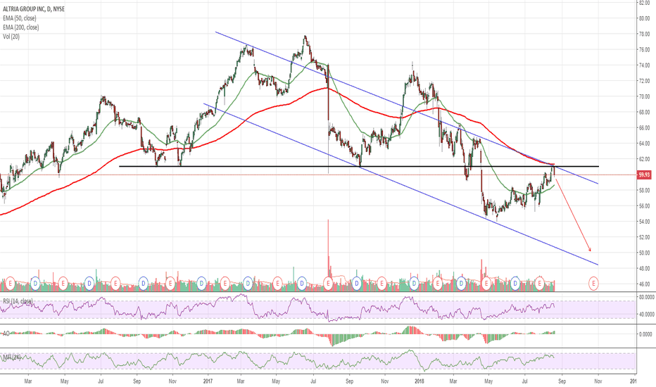 MO: $MO Heavy Selling Today - Additional 15% Downside Expected