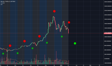 BTCUSDT: Fazy księżyca a Kurs Bitcoina