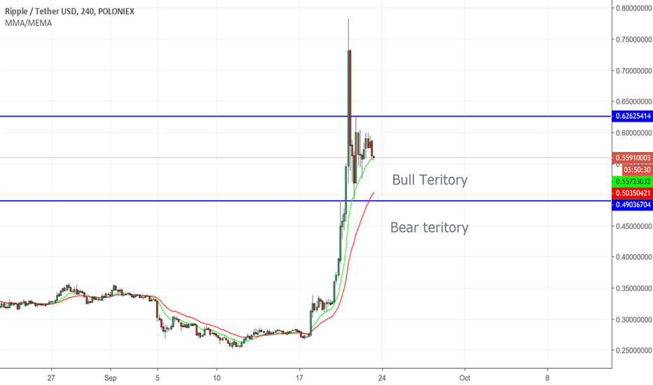 XRPUSDT: XRP-USD is the rally top yet ?