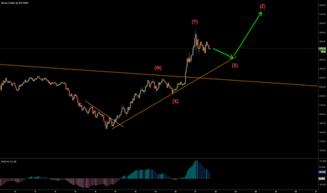 BTCUSD: Clear possibility for a Bitcoin short term wave trend?
