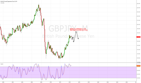 GBPJPY: correction season