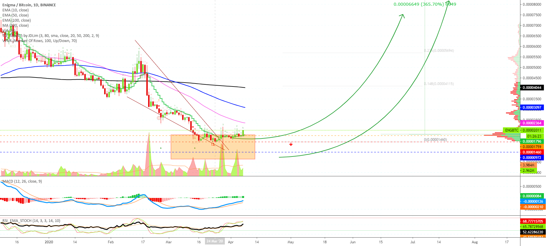 <bold>Enigma</bold> | Here We Go! for BINANCE:ENGBTC by alanmasters