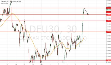 DEU30: Short intraday at 13130 to target 13080 =50 pts
