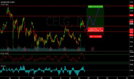 CELG: CELG - buy the selloff