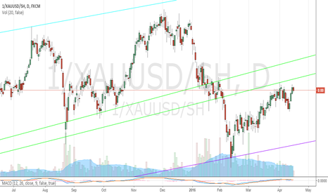 1/XAUUSD/SH: Inverse Gold/Short S&P 500 Ratio 4/15/2016 (Short-Term View)