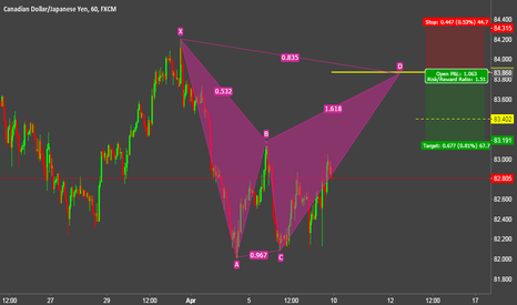CADJPY: CADJPY near future Bearish BAT pattern