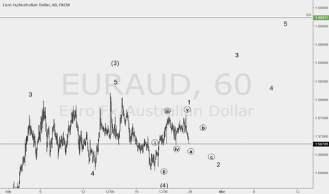EURAUD: euraud is in a good price for LONG