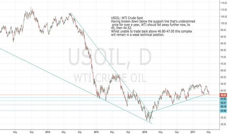 USOIL: USOIL: WTI should fall away to 45, then 44.52 over next few days