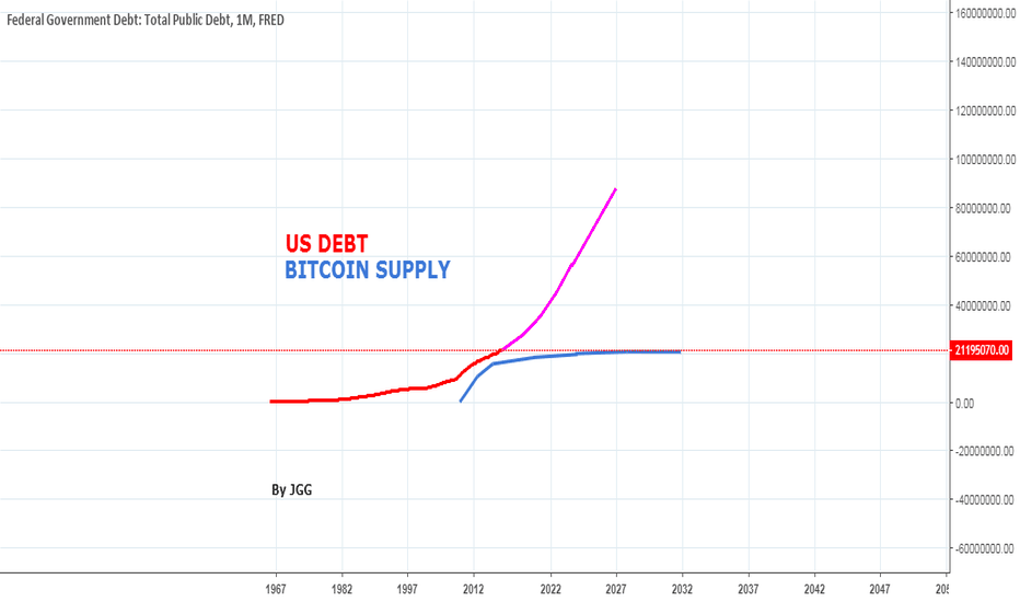 GFDEBTN: BITCOIN PROJECTED SUPPLY   vs   US DEBT