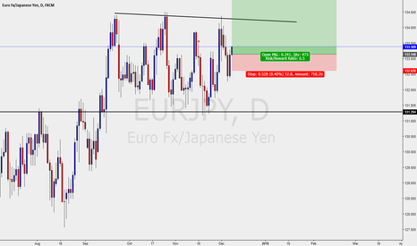 EURJPY: EURJPY - BUY SETUP - DAILY CHART SWING TRADE