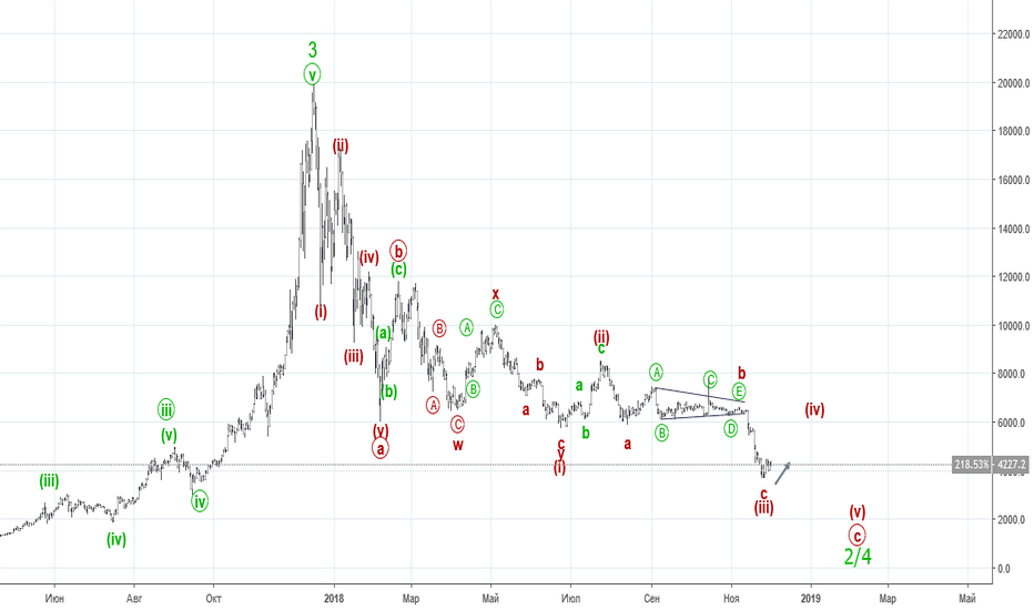 BTCUSD: WeekendWaves: Bitcoin/USD. В коррекцию.