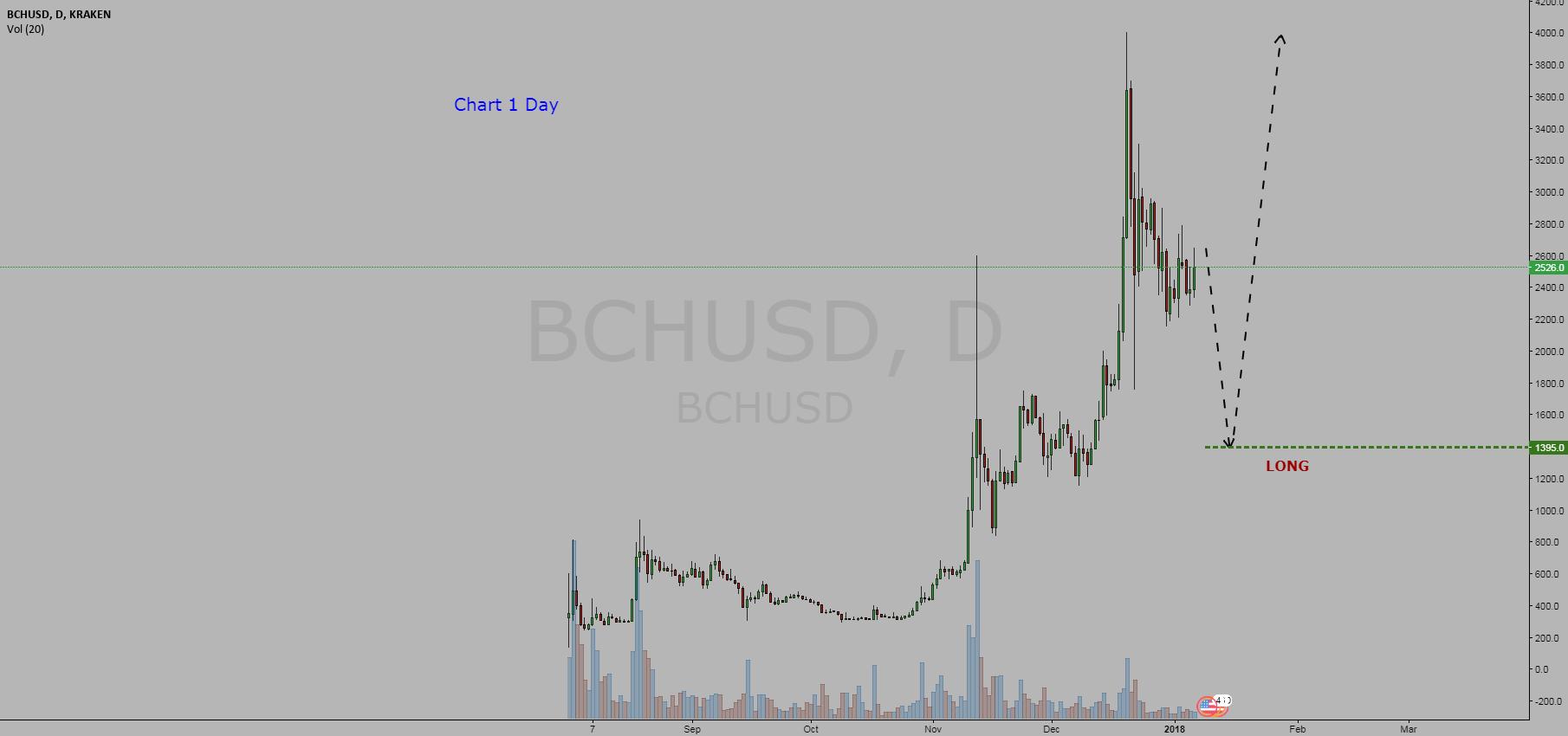 Cryptocurrency   Bitcoin Cash / Dollar  =  BUY