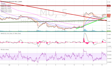 MU: MICRON a SOLID BUY - DRAM going into automotive and mobile.