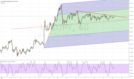 USDJPY: USDJPY needs to choose a direction
