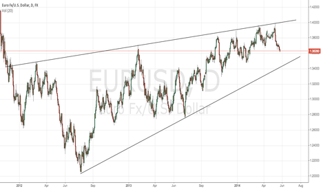 EURUSD: Bearish wedge in EURUSD