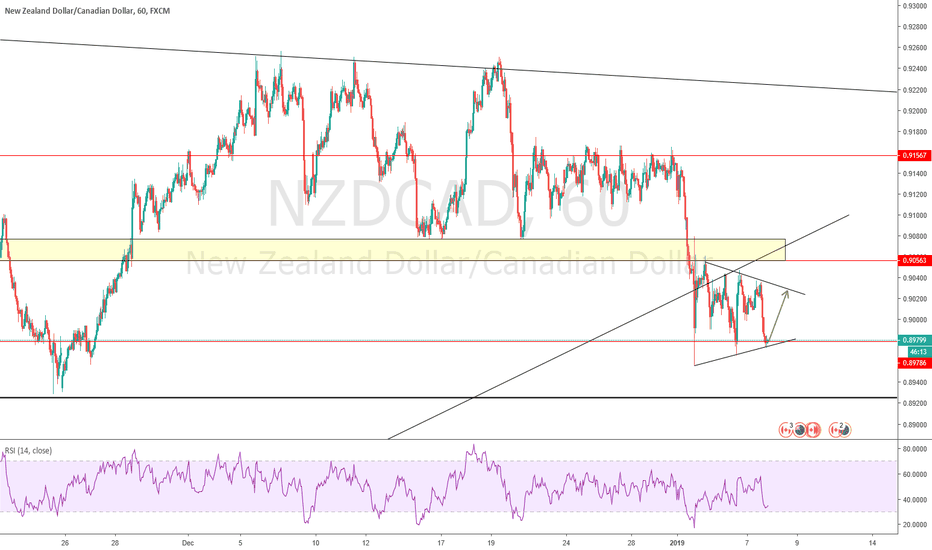 NZDCAD: nzdcad in triangle