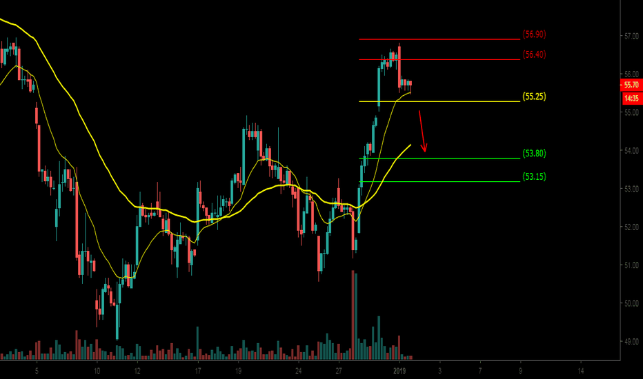 SAIL: SAIL positional short setup