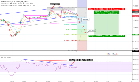 GBPUSD: GBPUSD SHORT POSSIBILITY (BEARISH DIVERGENCE)