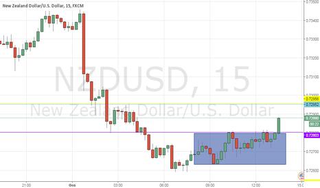 NZDUSD: новозеландский доллар
