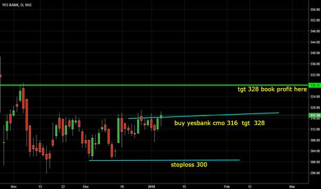 YESBANK: yesbank buy