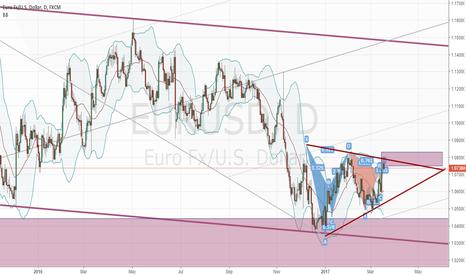 EURUSD: eurusd - Daily