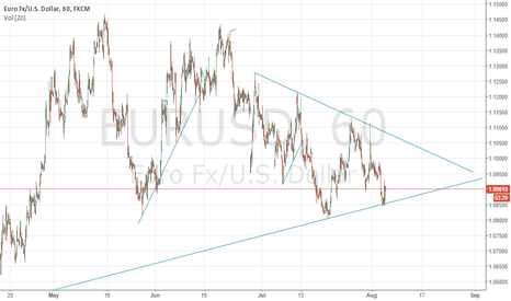 EURUSD: Looks like its heading no where. Untill a clear break-out.