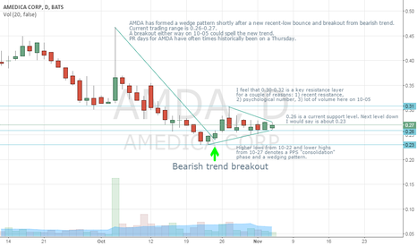 AMDA: AMDA Wedge Pattern Formed