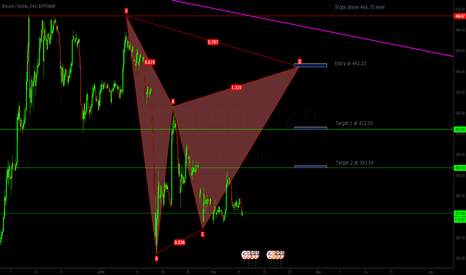 BTCUSD: Potential Bearish Gartley on BTCUSD