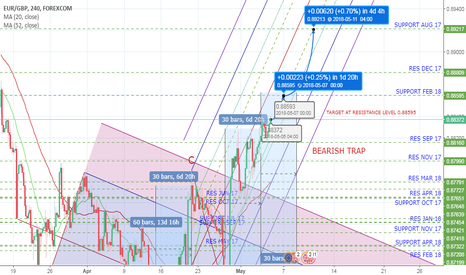 EURGBP: EURGBP TO COMPLETE CYCLE after 4H 60 bars from D to E