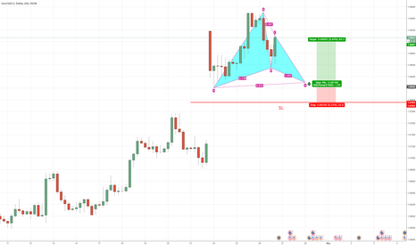 EURUSD: Gartley Pattern Long EURUSD
