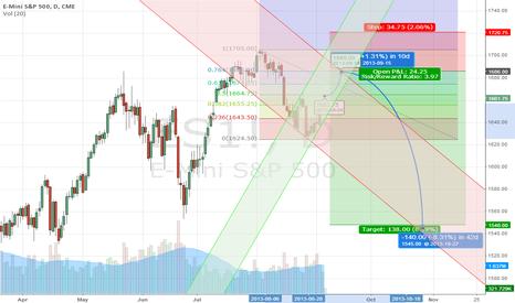 ES1!: Building a short...