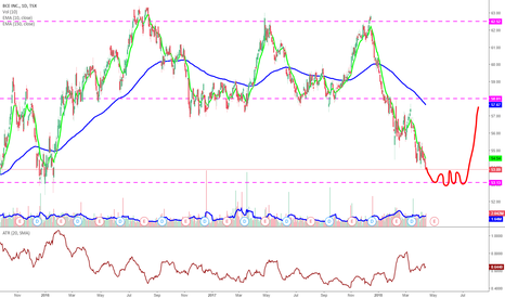 BCE: BCE Falls to 53 then an Accumulation Phase