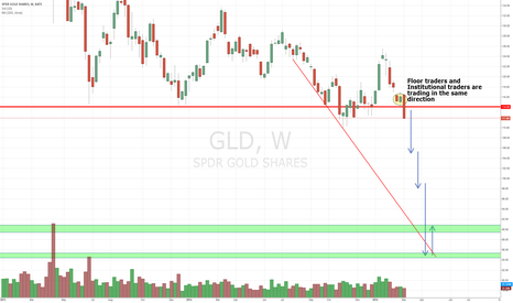 GLD: Gold Collapse