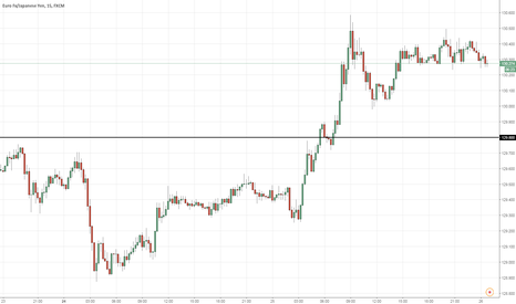 EURJPY: Nadex contract: Buy EURJPY >129.80 (11PM)